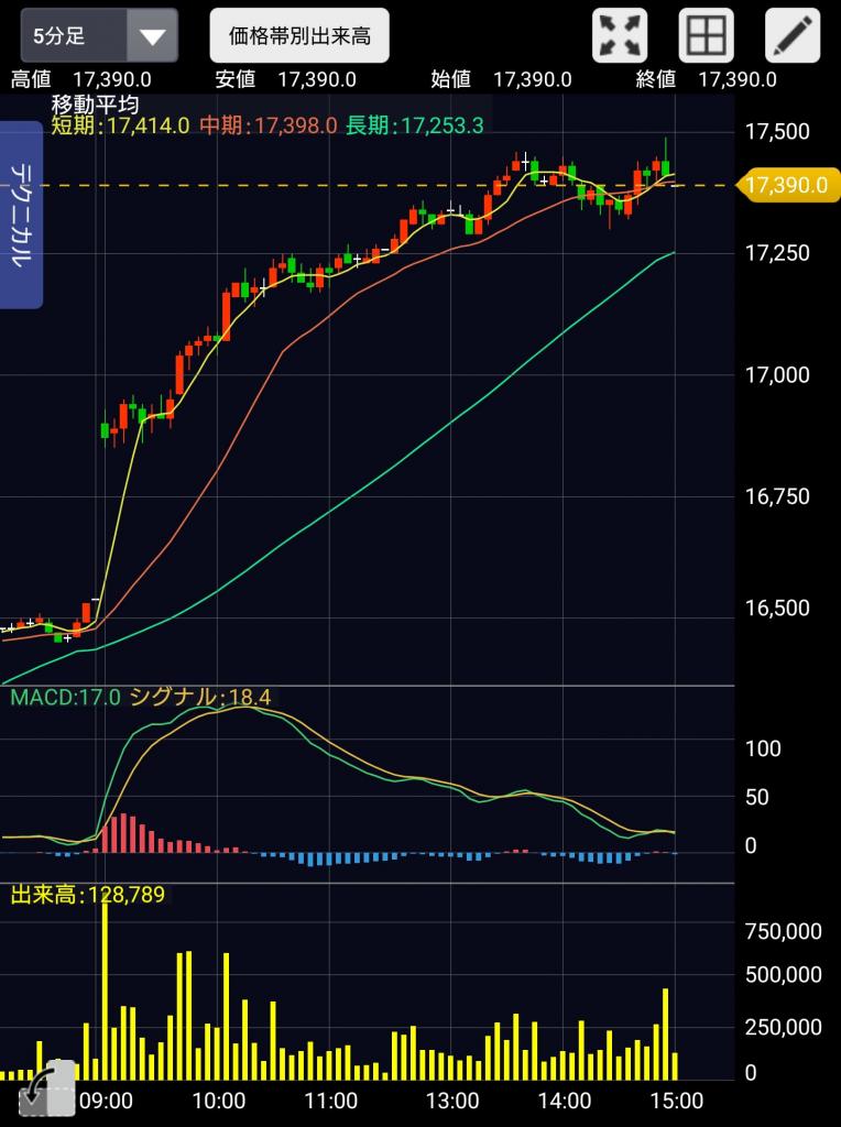 株式チャートの写真