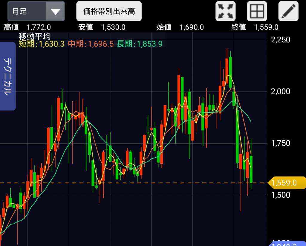 東急株価チャート