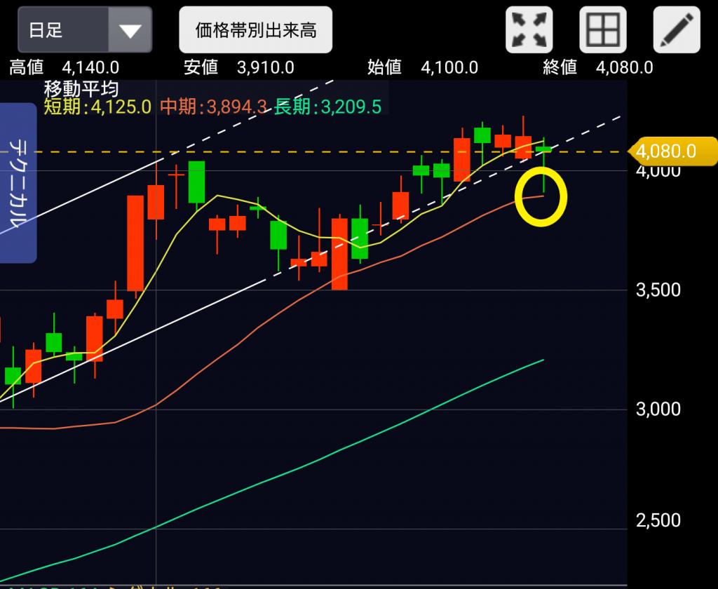 メドレー株価チャート