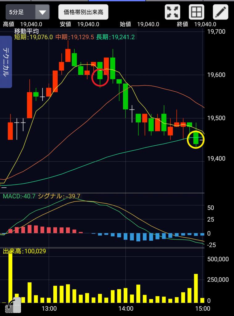 株価チャートイメージ写真